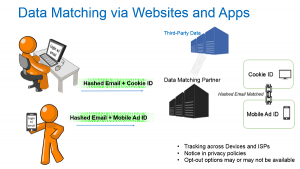 Data-Matching-Via-Websites-and-Apps-For-Blog-Post