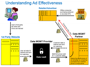Understanding-Ad-Effectiveness-For-Blog-Post