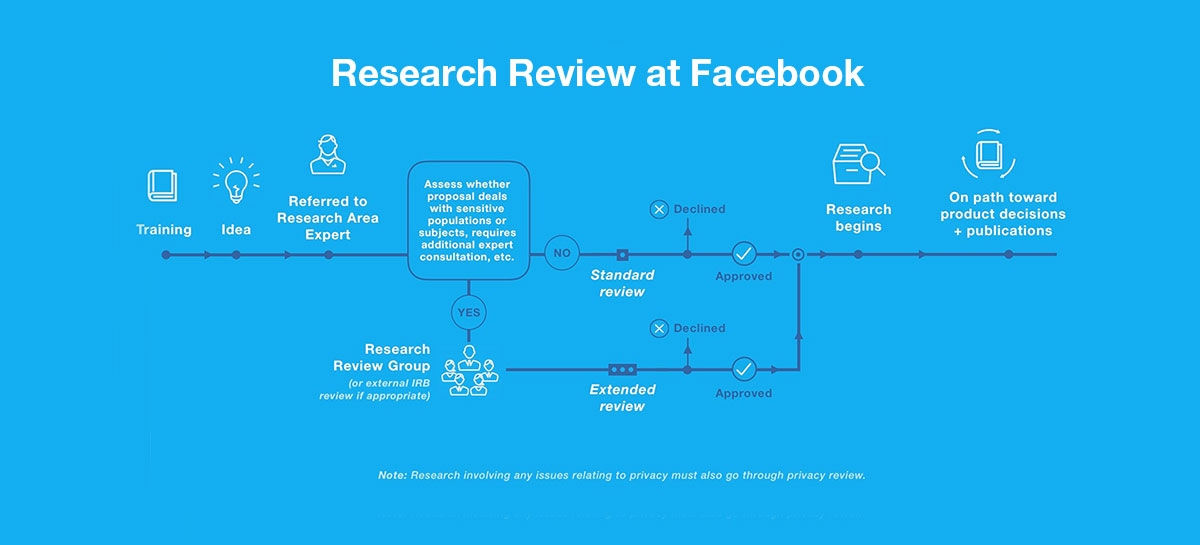 Research review at Facebook