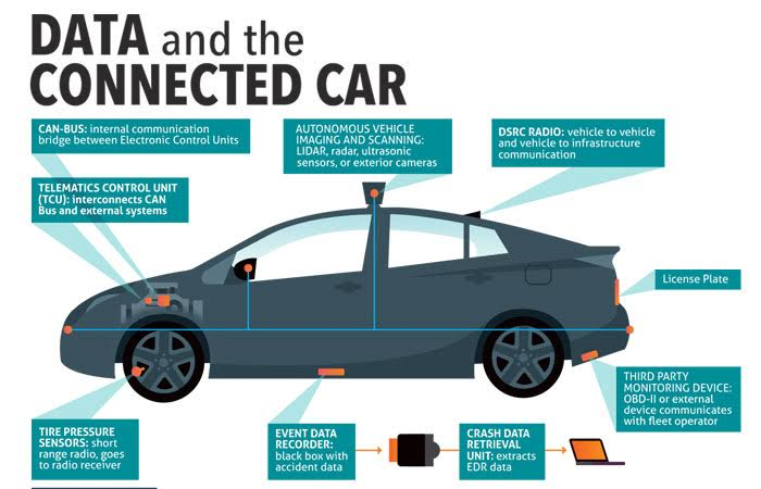 Infographic: Data and the Connected Car – Version 1.0
