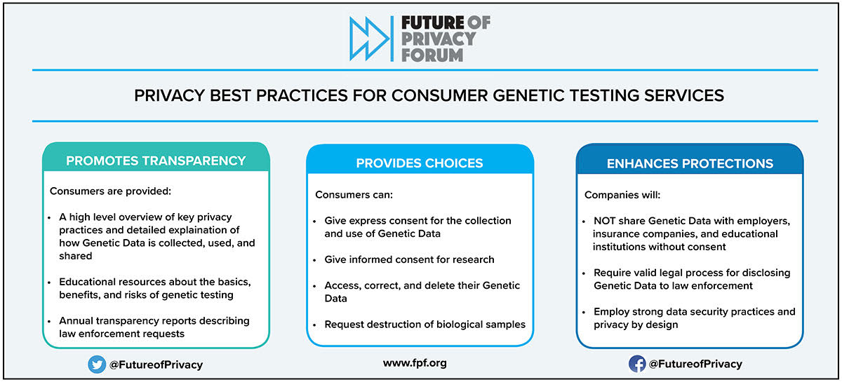 Privacy Best Practices for Consumer Genetic Testing Services