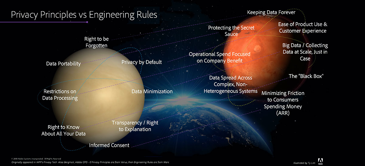 If privacy principles are from Venus, then engineering rules are from Mars