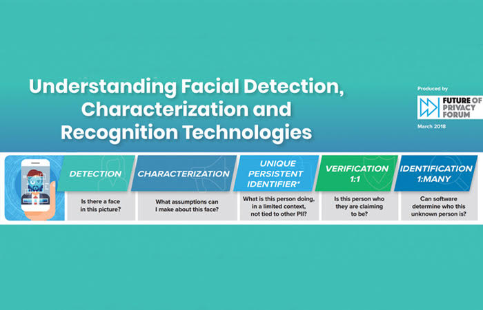FPF Releases Understanding Facial Detection, Characterization, and Recognition Technologies and Privacy Principles for Facial Recognition Technology in Commercial Applications