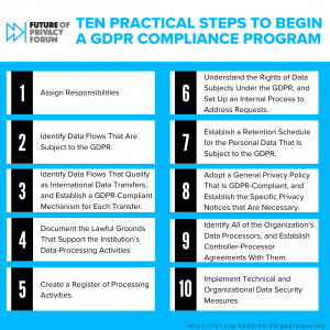 The ten practical steps to begin a GDPR compliance program, detailed in the report