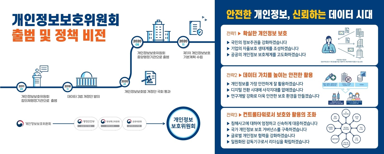 South Korean Privacy Strategy