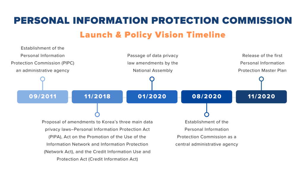 Pipc Launch Policy Vision Timeline