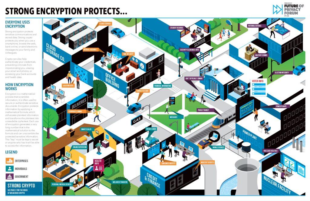 Encryption Benefits Infographic Fpf 1 Pdf